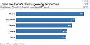 Ethiopia is Africa's fastest-growing economy – The ...