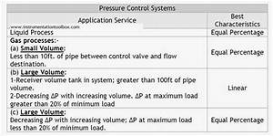 How To Select The Right Control Valve Flow Characteristic