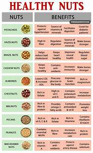 BENEFITS OF NUTS THE INDIAN SPOT