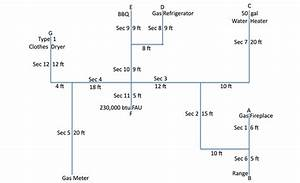 Sizing Natural Gas Systems The Right Way