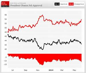 Obama hits new Job approval lows | Sports, Hip Hop & Piff ...