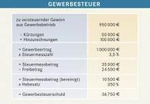 Gewerbesteuer Berechnen übungen : gewerbesteuer bpb ~ Themetempest.com Abrechnung