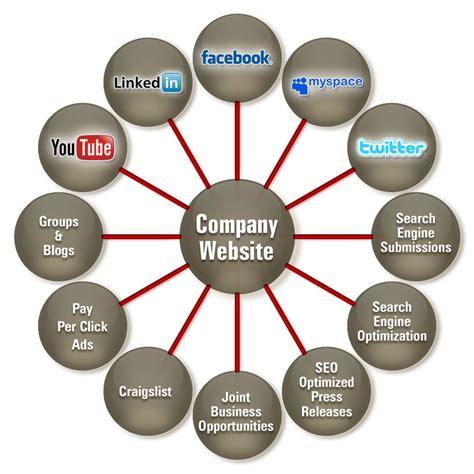 Social Engine Marketing by Search Engine Optimization Marketing