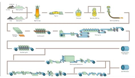 Cer Furnace Diagram by Producci 211 N Industrial Acero Inoxidable Proceso