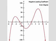 Even Function Coefficient Positive And Degree Leading 6