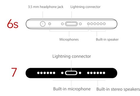 is the iphone no the iphone 7 does not come with airpods the iphone faq
