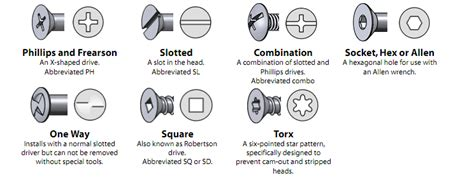 Types Of Screws -- Kids Encyclopedia