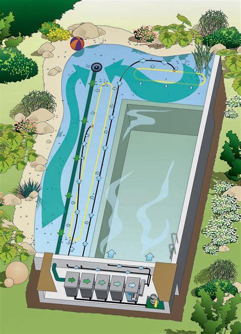Schwimmteiche Für Kleine Gärten by Schwimmteich Badespa 223 Im Garten Mein Sch 246 Ner Garten