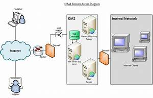 Solved  A Supplier Requires Full Administrative Access And