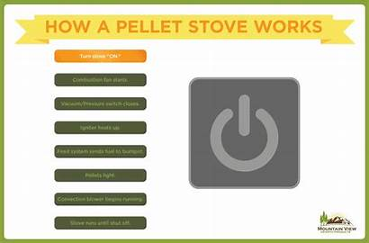 Pellet Stove Parts Unlimited Sequence