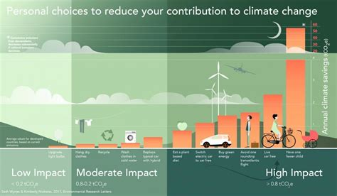 The Four Lifestyle Choices That Most Reduce Your Carbon