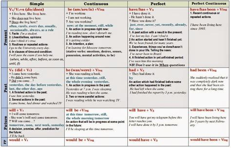 English Tenses Chart Pdf  Google Search  Grammar  Pinterest  English Tenses Chart, Tenses