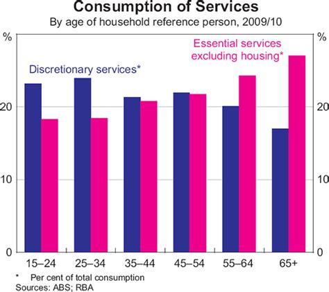 distribution  household spending  australia