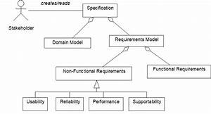 Functional Requirements Are Often Described With Uml