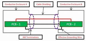 How To Prevent Emi When Designing An Interconnect Solution