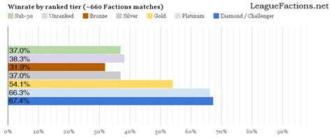 rank matter initial results factions