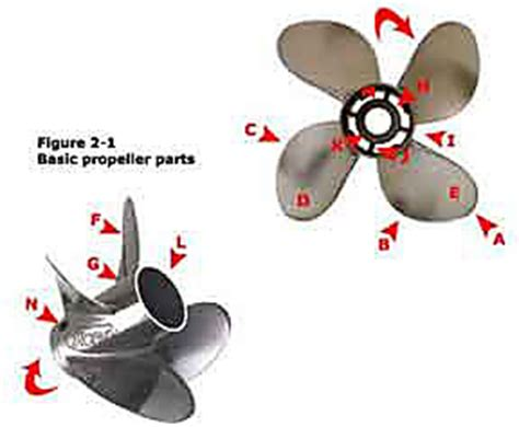 Boat Propeller Definition by Basics About Propellers