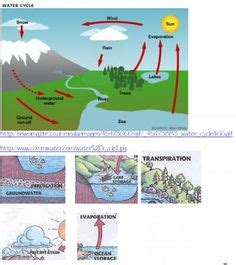Water Cycle Diagram Earthguide by Animated Water Cycle Http Earthguide Ucsd Edu Earthguide