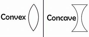 Difference Between Convex And Concave Lens With Figure
