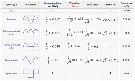 Form Factor Of Square Wave by Electrical Finding Current Through Element That Offers