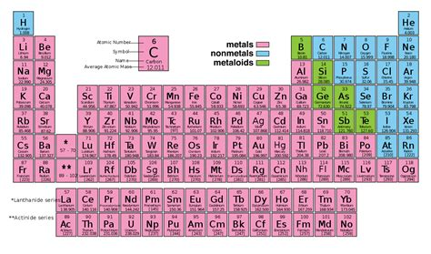colored and labeled periodic table of elements bruin