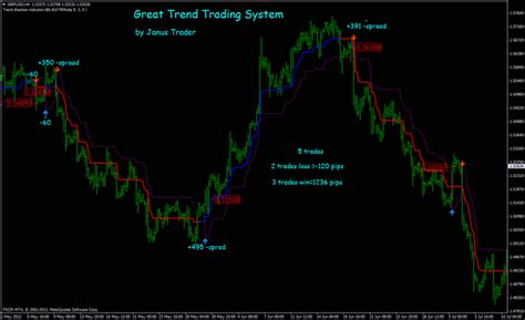 3 Powerful yet Untapped Best Forex Trading Strategy - Wetalktrade