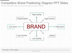 Ppts Competitive Brand Positioning Diagram Ppt Slides