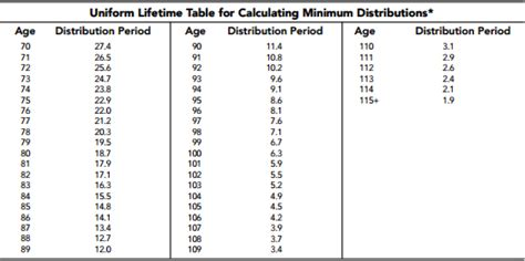 ira required minimum distribution table irs life expectancy tables for rmd brokeasshome com