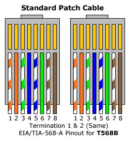 cable color code rj 45 the through serial uses a