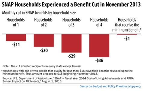 snap benefits phone number snap benefit cut has worsened hardships for low income