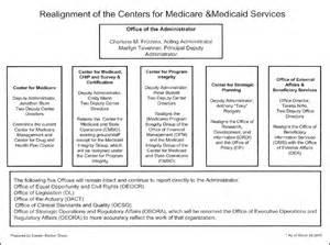 CMS Organizational Chart