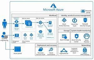 Azure Weekly On Twitter   U0026quot  Azure Security  U0026 Compliance