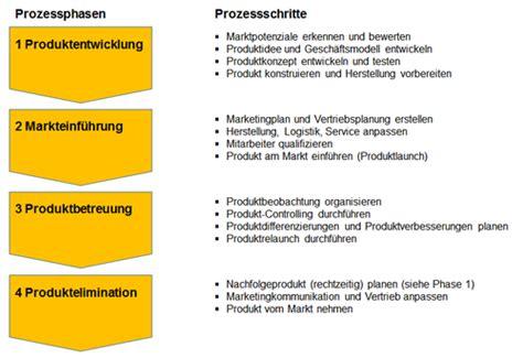 vorgehensweise und prozess der produktplanung kapitel