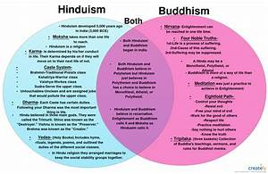 Venn Diagrams Shows The Similarities Between Hinduism And