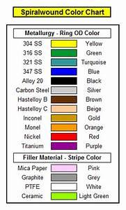 Flexitallic Color Chart Advanced Sealing Inc Spiral Wound Gaskets