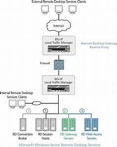 Microsoft Windows Server 2012 R2  2012  And 2008 R2 Rds
