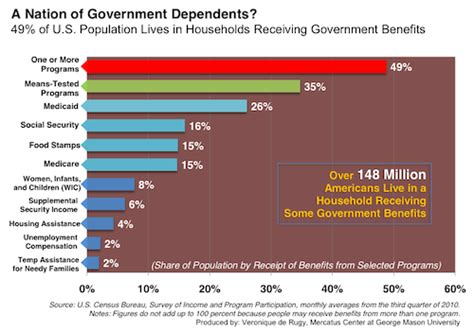 forget romney    concerned   percent  households  government money hit