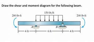 Solved  Draw The Shear And Moment Diagram For The Followin