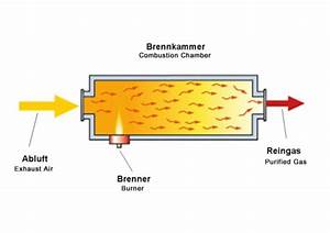 Combustion Chambers - Environmental Technology