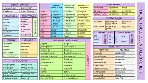 GCSE French Essentials Learning Mat (Higher) in 2020 ...