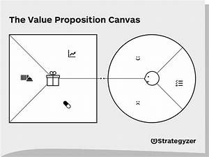 Value Proposition Canvas – Download the Official Template