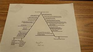 The Outsiders Plot Diagram Answers