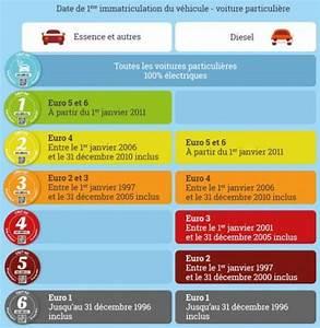 Pastille Anti Pollution : pastille voiture paris id es d 39 image de voiture ~ Medecine-chirurgie-esthetiques.com Avis de Voitures