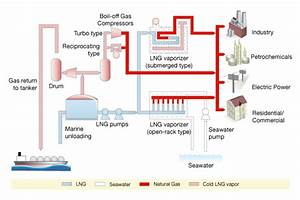 Midstream Gas  Lng Value Chain And Markets