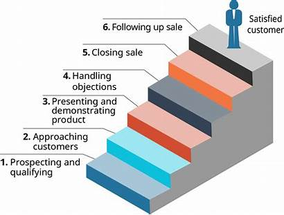 Selling Steps Personal Importance Business Under Openstax