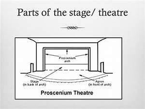 Parts Of The Stage And Stage Directions