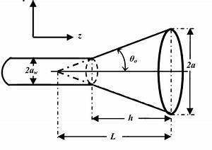 Geometry Of A Conical Horn Antenna With Linear Flare