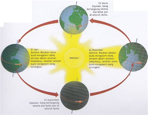 revolusi bumi  pengaruh revolusi bumi reads  blog  widiani