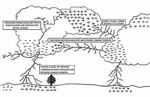 Lightning Types Diagram