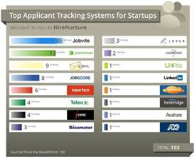 Resume Tracking System by The Top 70 Applicant Tracking Systems 2016 The Magnet Presented By Ongig